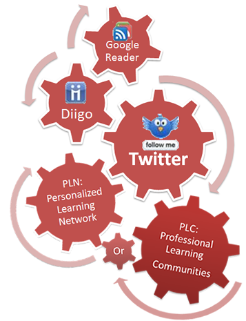 Professional or Personal Learning Communities (or Networks)