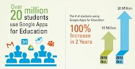 20 million Students use Google Apps EDU